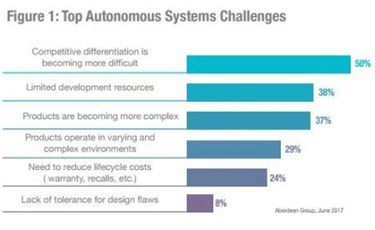 Why Engineering Simulation Is Critical To Success In Developing Autonomous Systems