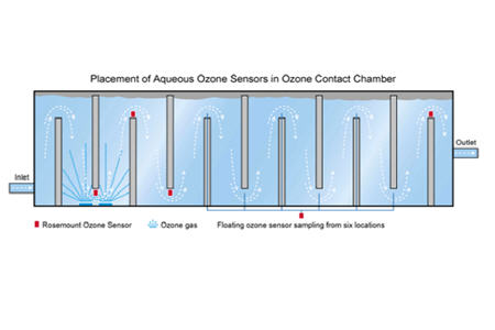 Ozone Drinking Water Disinfection