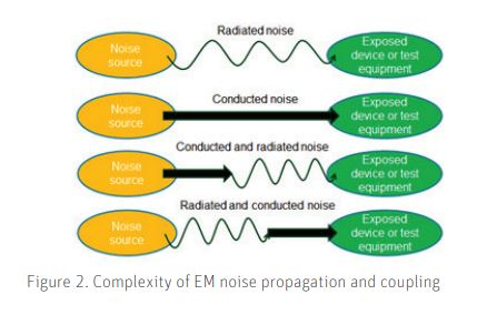 EMIEMC And Co-Existence Simulation Methodology For High Performance