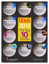 1000px-DDoS-2013-Top-10-Changes