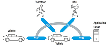 Introduction To The Vehicle-To-Everything Communications Service V2X Feature In 3GPP Release 14