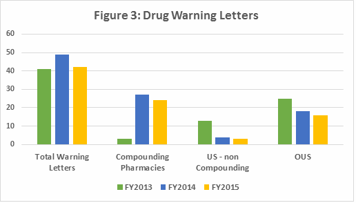 Figure 4 shows data regarding type of manufacturing site associated with warning letters, excluding compounding pharmacies. The focus on API sites has ...