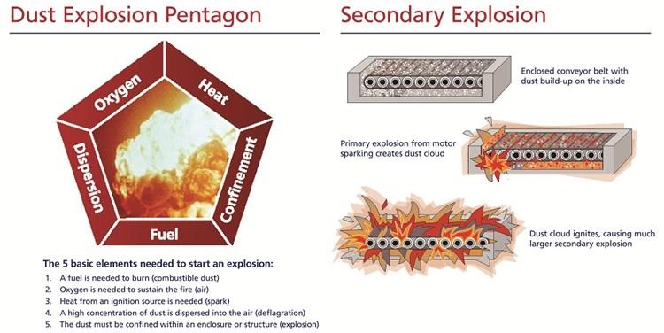 Dust Pentagon