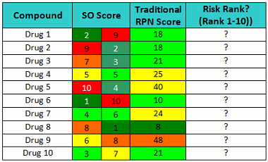 Compound Carryover Risk   Table6