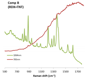 Explosives Identification With 1064 nm Dispersive Raman Spectroscopy