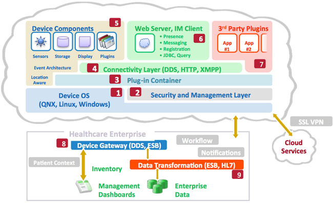 Using modern iot style protocols for next generation connected figure 1 the connected medical device architecture for future medical device platforms see table 1 for descriptions of labeled items ccuart Images