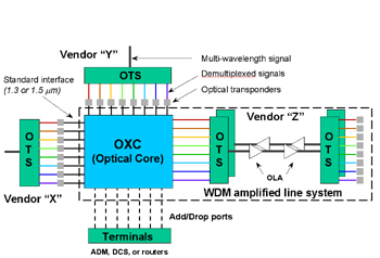 Optical cross-connects - Part 1: applications and features