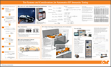 Automotive RF Immunity Testing Poster By AR RF/Microwave
