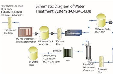 Power Plant In Thailand Uses Liqui-Cel Membrane Contactors To Remove CO2 From Water