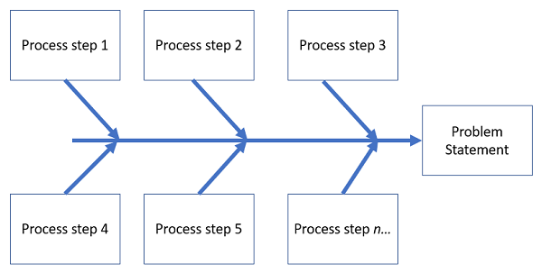 When To Use A Fishbone Diagram And Why You Should Do It More Often Than You Think