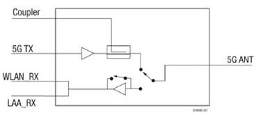 5 GHz 802.11ac Front-End Module: SKY85774-11