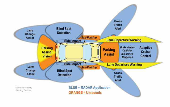 Automotive Radars Antenna Design Integration And Channel