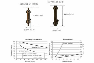 SEPAREL® In Biochemistry Analyzers Prevents Defects Caused By Bubbles