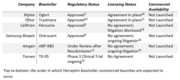 Analysis Of The Trastuzumab Biosimilar Market As Herceptin