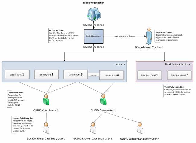 Populating The UDI Database A Look At GUDID