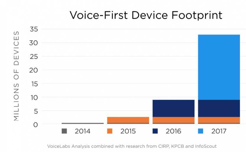 Voice-First Device Footpring