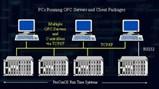 ProConOS OPC Server