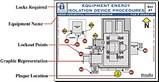 Lockout Tagout System