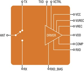 1.8-3.0 GHz High-Power SPDT Switches With Integrated Drivers