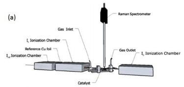 In Situ Raman Spectroscopic Measurements Of Metal Oxides Under High Temperature