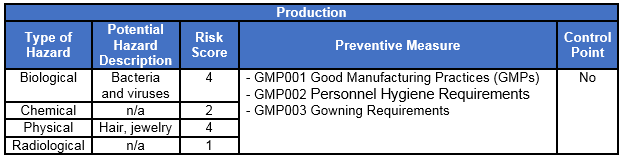 Is Your Personnel Hygiene Plan Up To Date