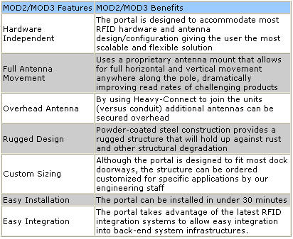 Specifications  sc 1 st  RFID Solutions Online & Industrial Portals A Division Of Jamison Door Company: MOD3 ...