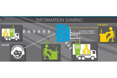 Importance Of Information Sharing In Pharmaceutical Cold Chains