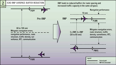 Required Navigation Performance For Improved Flight