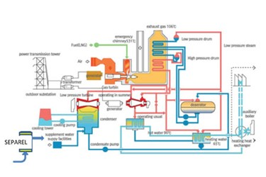 Manipulating Dissolved Gasses With SEPAREL®: Power Generation