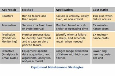 Condition-Based Maintenance Improves Uptime And Lowers Costs