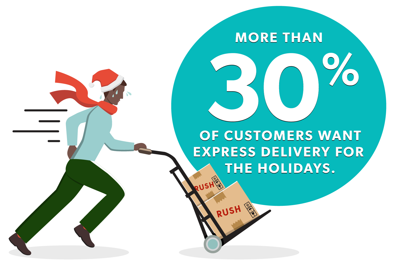Over 30% Customers Express Delivery graphic