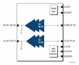 SkyOne Ultra 2.0 Power Amplifier Module: SKY77360-12