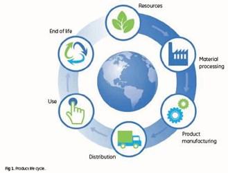 biopharma environmental lifescycle