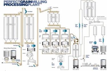 GrainMilling
