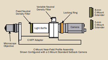 Measuring Small-Beam MFD: Overcoming the Challenges