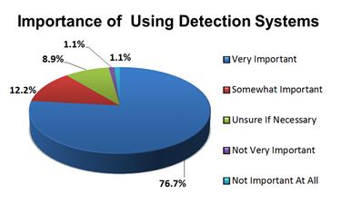 """Sự phụ thuộc vào hệ thống phát hiện """"title ="""" Sự phụ thuộc vào hệ thống phát hiện """"class ="""" """"/> </div> <p><br /> </p> <h3> <strong> Khi nói đến an toàn sản phẩm, các nhà sản xuất thực phẩm đặt tầm quan trọng cao trong việc sử dụng hệ thống phát hiện tia X và kim loại trong hoạt động của họ, theo khảo sát gần đây <em> Food Online </em>. Kết quả cho thấy 76,7% số người tham gia khảo sát cho biết các hệ thống này rất quan trọng đối với sự thành công của hoạt động chế biến và đóng gói. </strong> </h3> <p> Cuộc khảo sát được thực hiện vào đầu tháng 7 và đã thu hút được phản hồi từ gần 100 nhà sản xuất thực phẩm và đồ uống. </p> <p> <strong> * Nghiên cứu này được bảo lãnh bởi Mekitec, nhà sản xuất hệ thống phát hiện X-Ray. </strong> </p> <p> Quá sức chịu đựng, những người được hỏi bày tỏ lo ngại về những gì có thể xảy ra nếu chất gây ô nhiễm được tìm thấy trong các sản phẩm thực phẩm của họ. Họ muốn xác định bất kỳ vấn đề nào trước khi người tiêu dùng nước ngoài có thể phát hiện ra các vật liệu nước ngoài, ngăn chặn các vụ thu hồi tốn kém có thể làm hỏng tính toàn vẹn thương hiệu của họ. </p> <p> Một động lực lớn khác cho việc sử dụng các hệ thống phát hiện là việc triển khai các quy định mới của FSMA. Được ký thành luật năm 2011, FSMA thể hiện sự thay đổi toàn diện nhất đối với quy định an toàn thực phẩm kể từ những năm 1930. Động lực của luật bắt nguồn từ một số đợt bùng phát bệnh truyền qua thực phẩm cao cấp trong thập kỷ trước, với Trung tâm Kiểm soát và Phòng ngừa Dịch bệnh (CDC) ước tính rằng mỗi năm, các bệnh do thực phẩm gây ra đã làm một trong sáu người Mỹ (48 triệu người) và giết 3.000. </p> <p> <strong> Hệ thống phát hiện có thể ngăn chặn thu hồi </strong> </p> <p> Tom Egan, Phó Chủ tịch PMMI của Bộ Dịch vụ Công nghiệp, cho biết các quy định mới của FSMA sẽ tập trung vào việc ngăn chặn sự pha trộn và nếu xảy ra dịch bệnh, sử dụng dữ liệu chuỗi cung ứng để nhanh chóng xác định vị trí các sản phẩm bị ảnh hưởng và các nguồn thành phần. Các hệ thống phát hiện của t"""