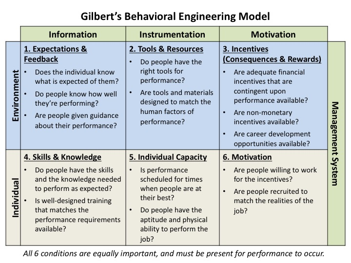 engineering human behavior Behavioral engineering is intended to identify issues associated with the interface of technology and the human operators in a system and to generate recommended design practices that consider the strengths and limitations of the human operators the behavior of the individual has been shaped.