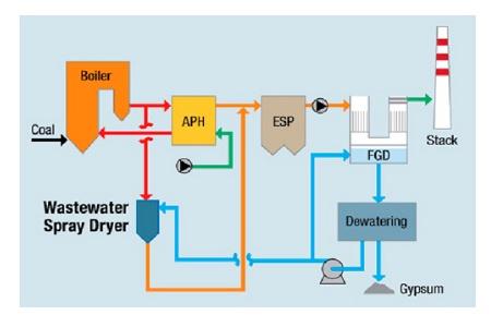 coal to liquid technology pdf