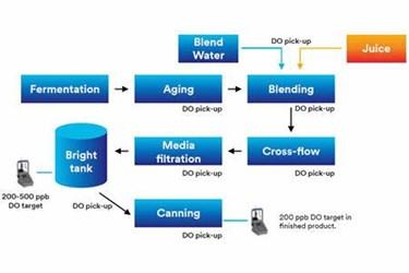 Process Flow