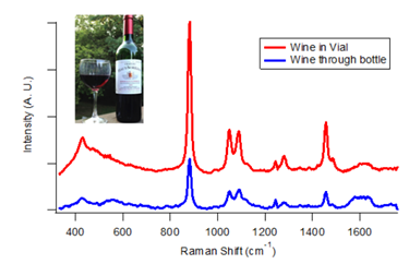 Non-Destructive Red Wine Measurement With Dispersive 1064 nm Raman Spectroscopy