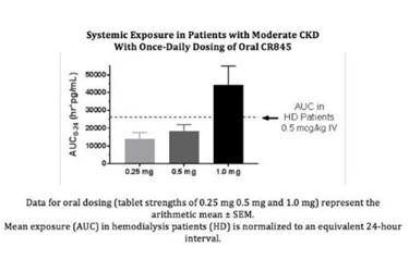 Oral CR845