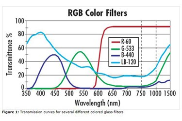 Colored Glass And Coated Filters For Machine Vision