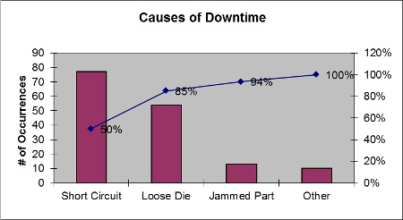 How to apply lean problem solving in your medical device operations she might create another fishbone diagram to identify potential causes of downtime and then begin tallying the causes each time creating another pareto ccuart Image collections