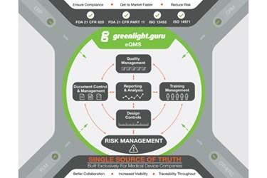 greenlightguru-qms-software-graphic