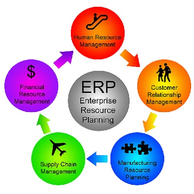 cloud based erp system When comparing the total cost of ownership of on-premise erp solutions relative  to cloud systems, one industry analyst study found that cloud-based erp can.