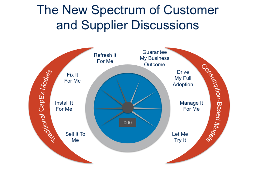customer and supplier discussions