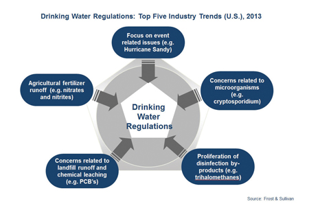 Drinking Water Regulations What Does The Future Hold