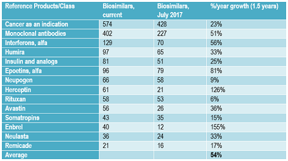 Biosimilars Pipeline Shows Remarkable Sustained Growth