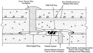 Reinforced Concrete Cylinder Pipe