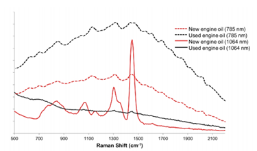 Using 1064 nm Dispersive Raman Systems For Analysis Of Petroleum Products